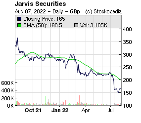 Jarvis Securities (LON:JIM LON:JIM)