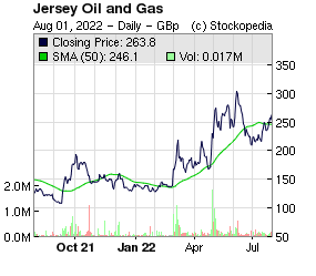 Jersey Oil and Gas (LON:JOG LON:JOG)