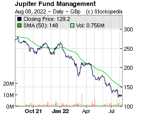 Jupiter Fund Management (LON:JUP LON:JUP)