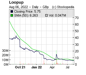 LoopUp (LON:LOOP LON:LOOP)