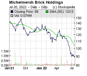 Michelmersh Brick Holdings (LON:MBH LON:MBH)