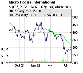Micro Focus International (LON:MCRO LON:MCRO)
