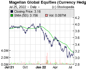 Merchant House Group PLC (LON:MHG LON:MHG)