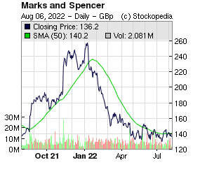Marks and Spencer (LON:MKS LON:MKS)