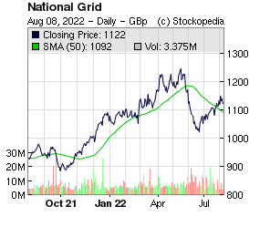 National Grid (LON:NG. LON:NG.)