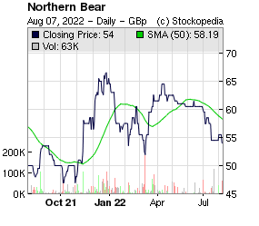 Northern Bear (LON:NTBR LON:NTBR)
