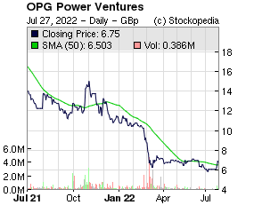 OPG Power Ventures (LON:OPG LON:OPG)