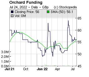 Orchard Funding (LON:ORCH LON:ORCH)
