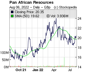 Pan African Resources (LON:PAF LON:PAF)