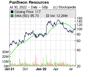 Pantheon Resources (LON:PANR LON:PANR)