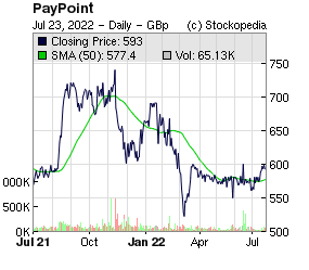 PayPoint (LON:PAY LON:PAY)