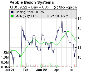 Pebble Beach Systems (LON:PEB LON:PEB)