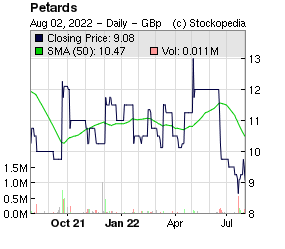 Petards (LON:PEG LON:PEG)