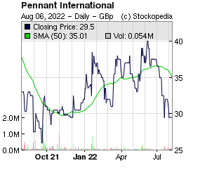 Pennant International (LON:PEN LON:PEN)