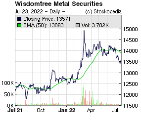 ETFS PHYSICAL GOLD ETC (LON:PHGP LON:PHGP)