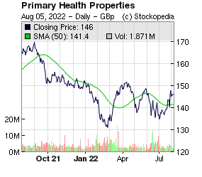 Primary Health Properties (LON:PHP LON:PHP)