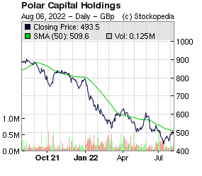 Polar Capital Holdings (LON:POLR LON:POLR)