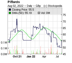 Pittards (LON:PTD LON:PTD)