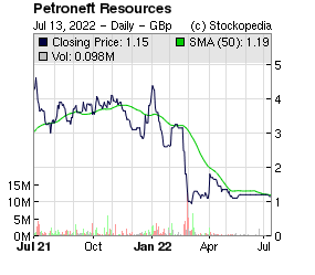 Petroneft Resources (LON:PTR LON:PTR)