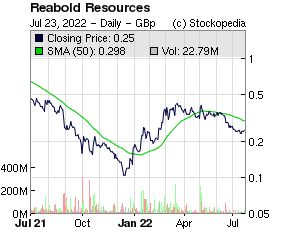 Reabold Resources (LON:RBD LON:RBD)