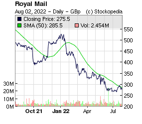 Royal Mail (LON:RMG LON:RMG)