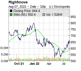 Rightmove (LON:RMV LON:RMV)