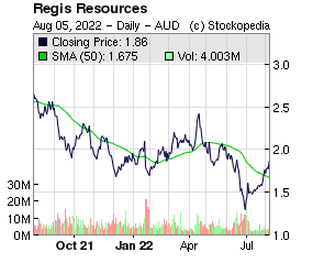 Range Resources (LON:RRL LON:RRL)