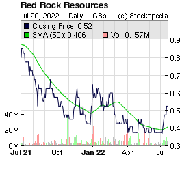 Red Rock Resources (LON:RRR LON:RRR)
