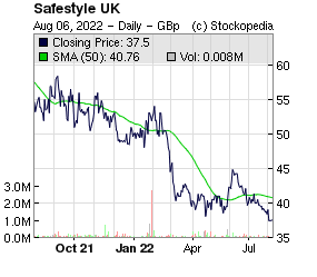 Safestyle UK (LON:SFE LON:SFE)