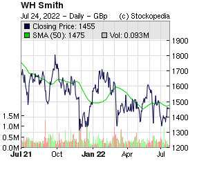 WH Smith (LON:SMWH LON:SMWH)