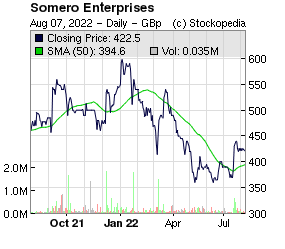 Somero Enterprises Inc (LON:SOM LON:SOM)