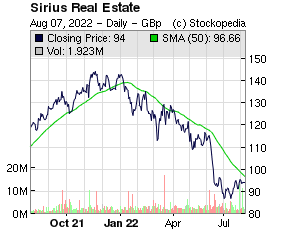 Sirius Real Estate (LON:SRE LON:SRE)