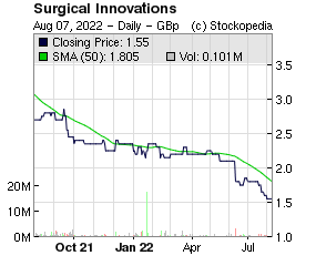 Surgical Innovations (LON:SUN LON:SUN)