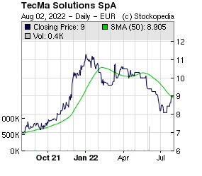 Telit Communications (LON:TCM LON:TCM)