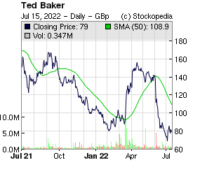 Ted Baker (LON:TED LON:TED)