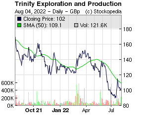 Trinity Exploration and Production (LON:TRIN LON:TRIN)