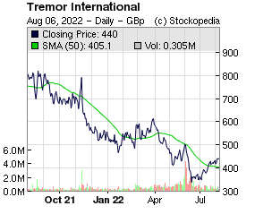 Tremor International (LON:TRMR LON:TRMR)