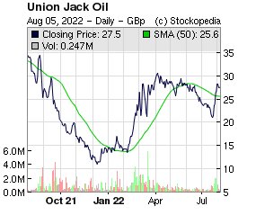 Union Jack Oil (LON:UJO LON:UJO)