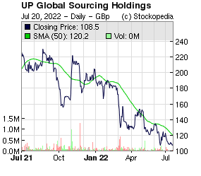 UP Global Sourcing Holdings (LON:UPGS LON:UPGS)