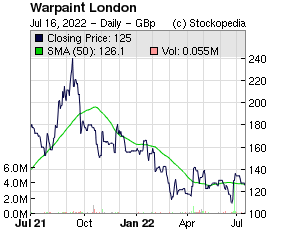 Warpaint London (LON:W7L LON:W7L)