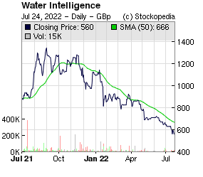 Water Intelligence (LON:WATR LON:WATR)