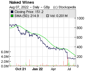 Naked Wines (LON:WINE LON:WINE)