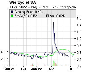 Wentworth Resources (LON:WRL LON:WRL)