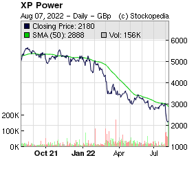 XP Power (LON:XPP LON:XPP)