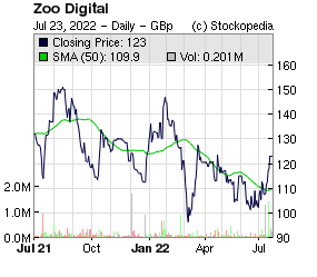 Zoo Digital (LON:ZOO LON:ZOO)