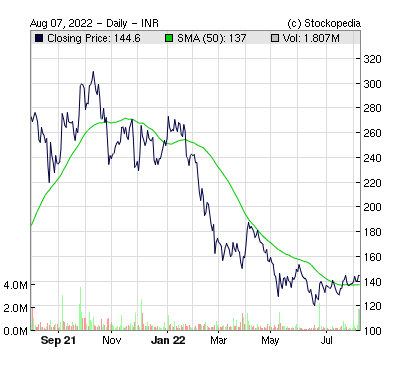 Indo Count Industries ( )