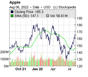 Apple Inc (NSQ:AAPL NSQ:AAPL)