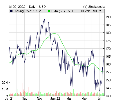 Analog Devices Inc ( )