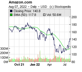 Amazon.com Inc (NSQ:AMZN NSQ:AMZN)