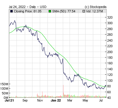 Paypal Holdings Inc ( )